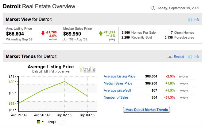 Detroit house median prices