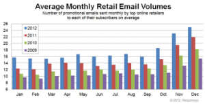 email volumes